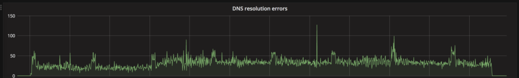 The perils of a Kube-DNS issue with Nginx Ingress |