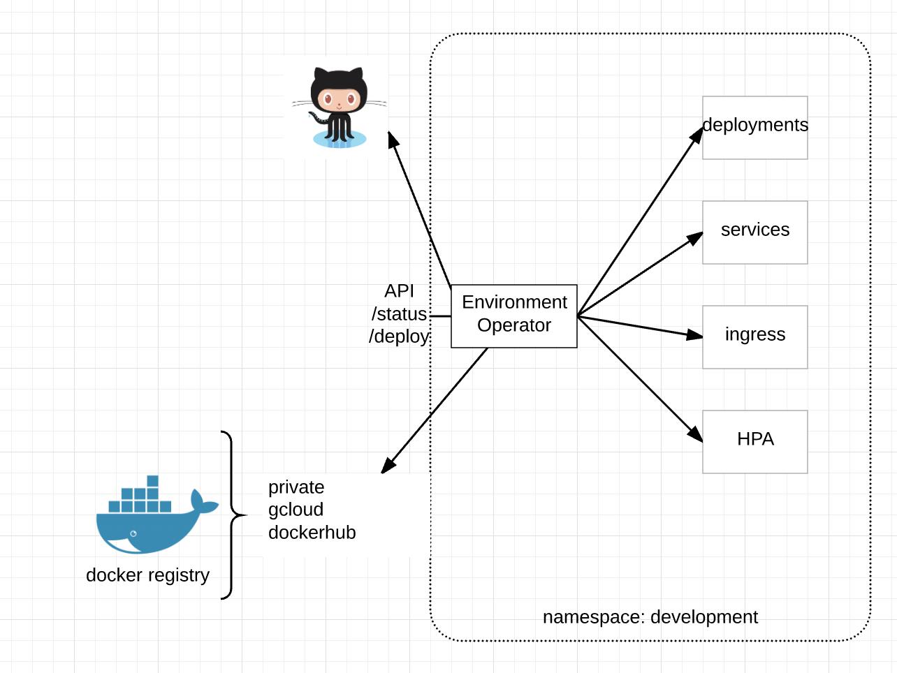 Open Source – Environment Operator |
